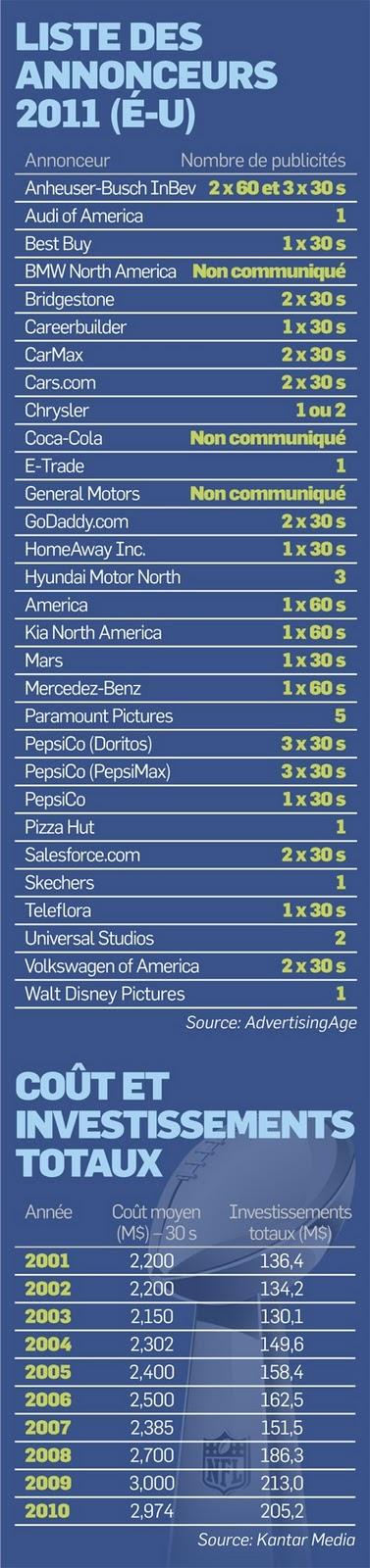 Couts investissement publicitaire super bowl 2011