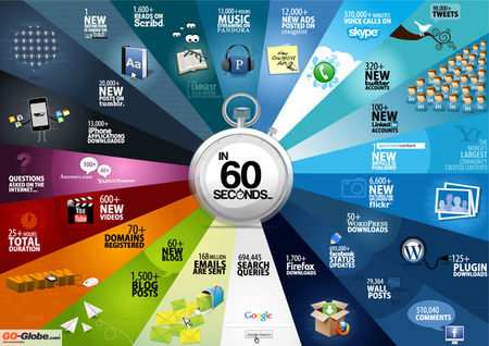 internet-in-60-seconds