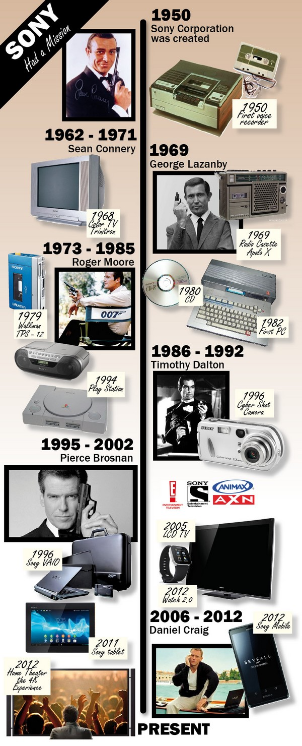 Sony-Historique