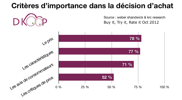 influence-decision-achat